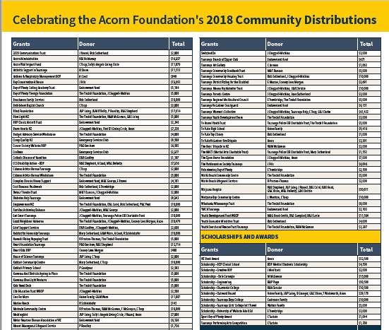 2018 Distributions List.PNG